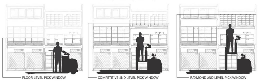 2nd-level-order-picking-lift-heights