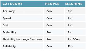 Automation vs people comparison