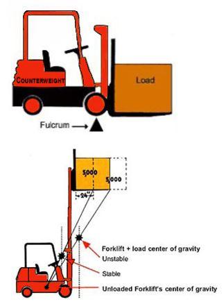 forklift-diagrams