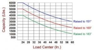 Forklift-truckload-capacity-chart