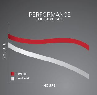 Lithium-ion performance vs lead acid batteries
