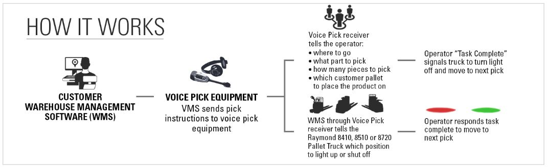 Pick2pallet-light-system