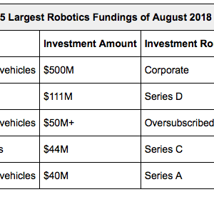 Robotics Investments Recap: August 2018