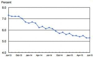 Unemployment Rate 2013-2015
