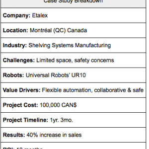 UR10 Cobot Helps Canadian Manufacturer Increase Sales 40%