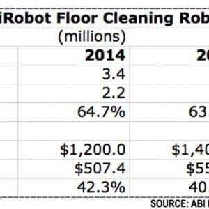 Global and iRobot floor cleaning market