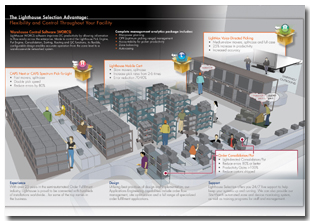Picture of Warehouse Management Software (WMS) Systems